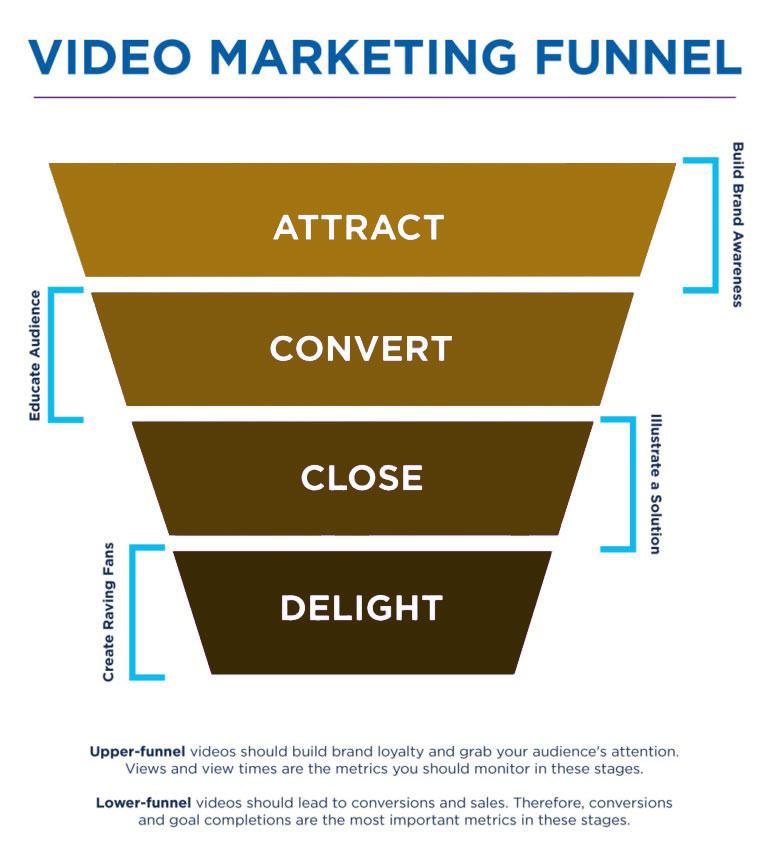 marketing videos on youtube