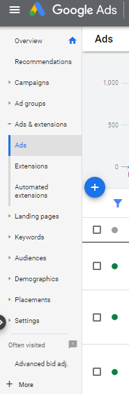google ads optimization checklist