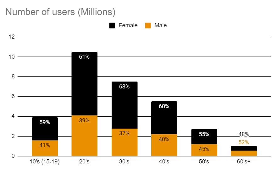 japan most used social media