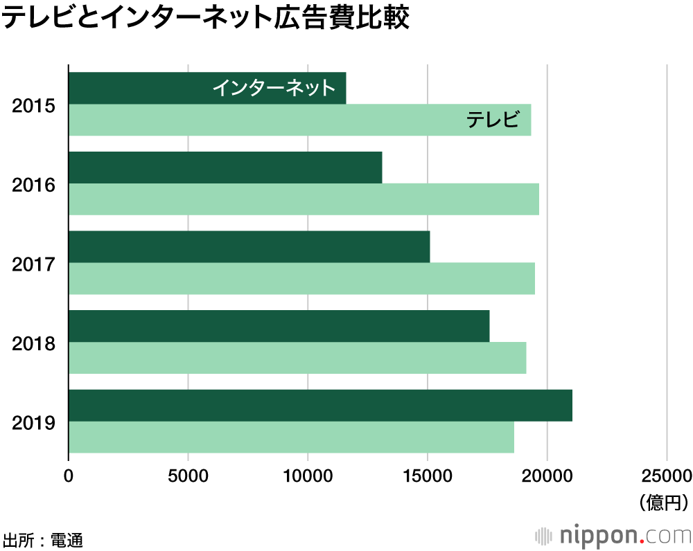 marketing trends in Japan